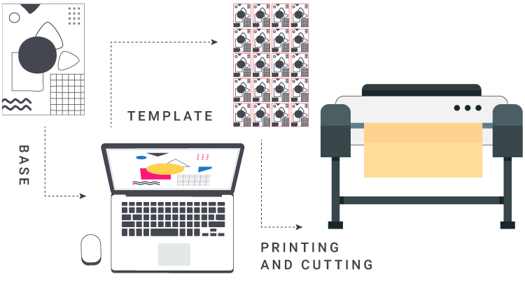 Infographics of the process of printing and die-cutting custom adhesive labels