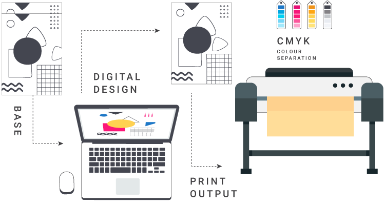 Infographics explaining the large format printing process